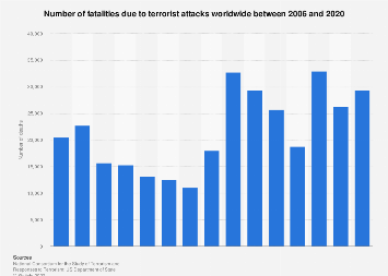 Terrorism - number of fatalities worldwide 2006-2016