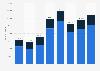 Fahrzeugproduktion in Portugal nach Fahrzeugtyp 2014