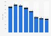 Fahrzeugproduktion im Vereinigten Königreich nach Fahrzeugtyp 2014