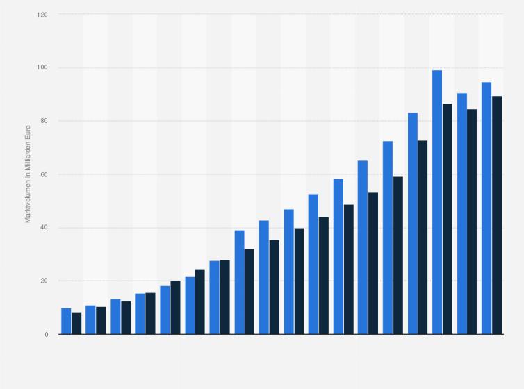 af6c2a2cf83b2f Marktvolumen des E-Commerce in den Jahren 2006 bis 2018 sowie eine Prognose  für 2019 (in Milliarden Euro)