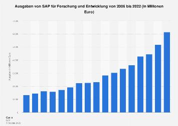 Ausgaben von SAP für Forschung und Entwicklung bis 2017