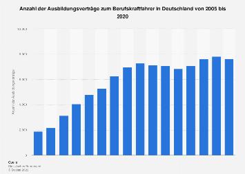 Ausbildungsverträge zum Berufskraftfahrer in Deutschland bis 2017