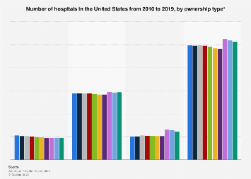 Number of hospitals in the U.S. 2009-2017 by ownership