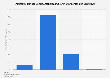 Altersstruktur der Schienenfahrzeugführer in Deutschland 2016