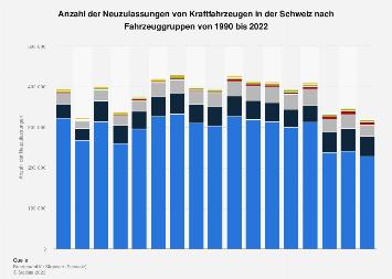 Kfz-Neuzulassungen in der Schweiz nach Fahrzeuggruppen bis 2017