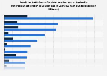 Touristische Ankünfte aus dem In- und Ausland nach Bundesländern 2017