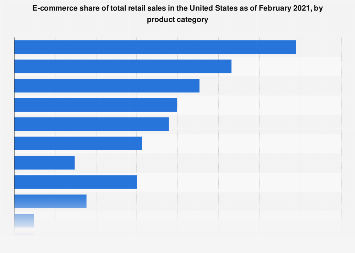 Online share of total U.S. retail revenue 2011-2021, by product category