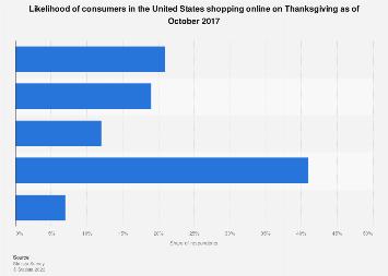 Likelihood of U.S. online shopping on Thanksgiving 2017