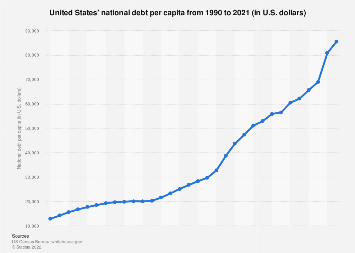 United States - national debt per capita 2016