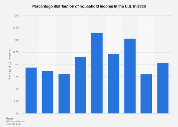 Household income in the U.S. - percentage distribution 2017