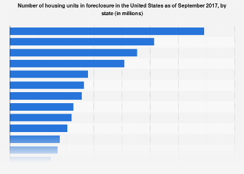 Number of housing units in foreclosure in the U.S. 2017, by state