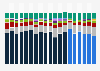 Purpose-built backup appliance global market share 2013-2017, by vendor