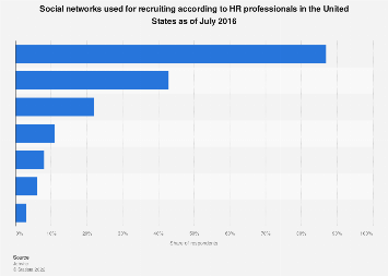 Social networks used for U.S. job recruiting 2016