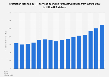 IT services global spending forecast 2008-2019
