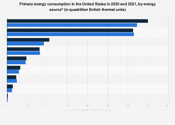U.S. energy consumption by source 2016-2017