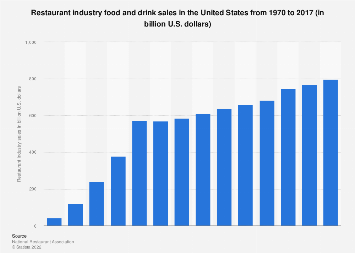 Restaurant industry food and drink sales in the U.S. 1970-2017