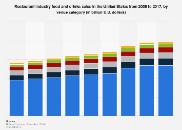 Restaurant industry food and drinks sales in the U.S. 2009-2017, by venue type