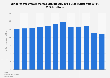 Number of employees in the restaurant industry in the U.S. 2010-2016