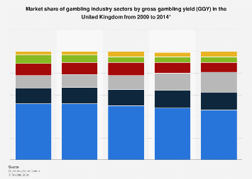 Market share of UK gambling industry sectors by GGY 2009-2014
