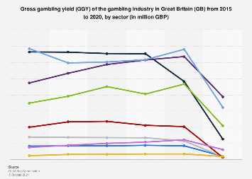 Gross gambling yield of the GB gambling industry 2009-2017, by sector