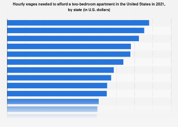 Hourly wages needed to afford a two-bedroom apartment in the U.S. 2018, by state