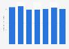 Printing: global market 2007-2015