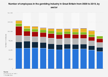 Number of employees in the UK gambling industry 2009-2017, by sector