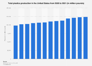 Total resin production U S  2008-2018   Statista