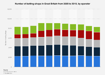 Number of betting shops in the UK 2009-2018, by operator