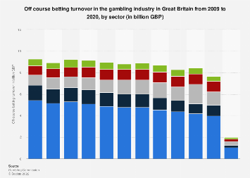uk betting industry turnover