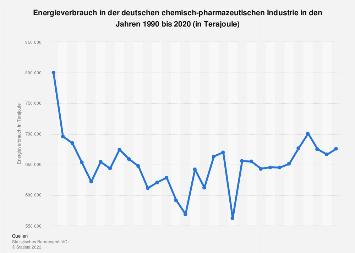 Energieverbrauch in der deutschen chemisch-pharmazeutischen Industrie bis 2017
