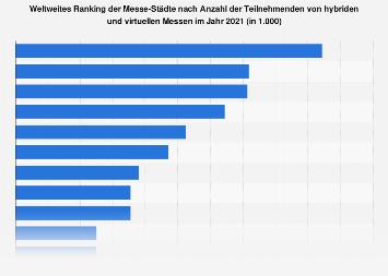 Weltweites Städte-Ranking nach Anzahl der Messen/Kongresse 2018
