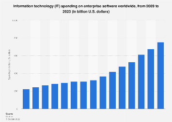 Enterprise software total worldwide expenditure 2009-2020