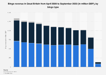 Bingo revenue in the gambling industry in the UK 2009-2018