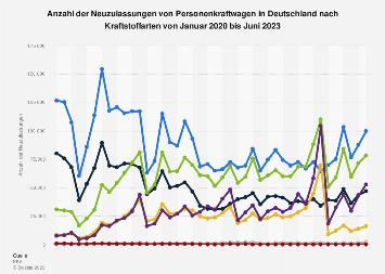 Monatliche Pkw-Neuzulassungen in Deutschland nach Kraftstoffarten 2017