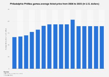 Philadelphia Phillies average ticket price 2006-2019 | Statista