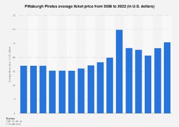 Pittsburgh Pirates average ticket price 2006-2019 | Statista