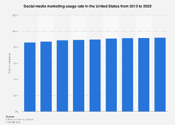 Social media marketing penetration in the U.S. 2013-2019