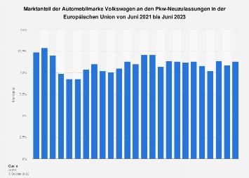 Marktanteil von Volkswagen an den Pkw-Neuzulassungen in der EU bis 2019