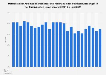 Marktanteil von Opel und Vauxhall an den Pkw-Neuzulassungen in der EU bis 2019