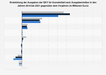 Entwicklung der Ausgaben der GKV für Arzneimittel nach Ausgabentreiber bis 2016
