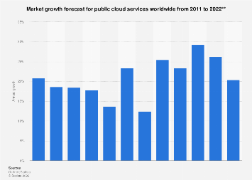 Public IT cloud services: global market growth 2011-2022