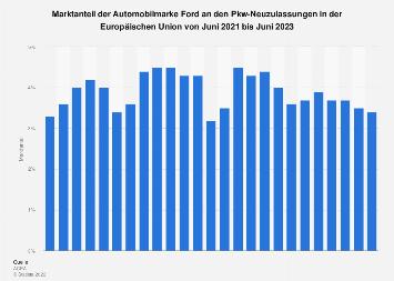Marktanteil von Ford an den Pkw-Neuzulassungen in der EU 2019
