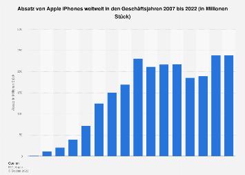 Absatz von Apple iPhones weltweit bis 2018