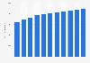 Desktop PCs: global installed base 2005-2015