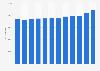 Total U.S. thermoplastic resin sales 2007-2017
