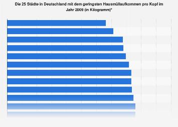 Städte - Geringstes Hausmüllaufkommen