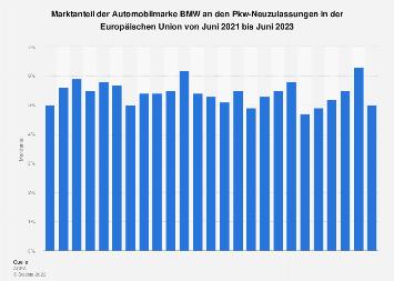 Marktanteil von BMW an den Pkw-Neuzulassungen in der EU bis 2018