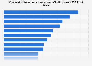 Average revenue per mobile user by country 2015