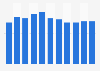Mobile PCs: average age 2005-2015